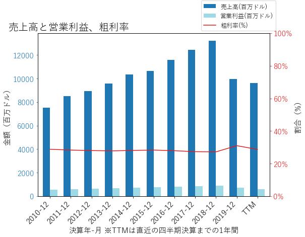 HSICの売上高と営業利益、粗利率のグラフ