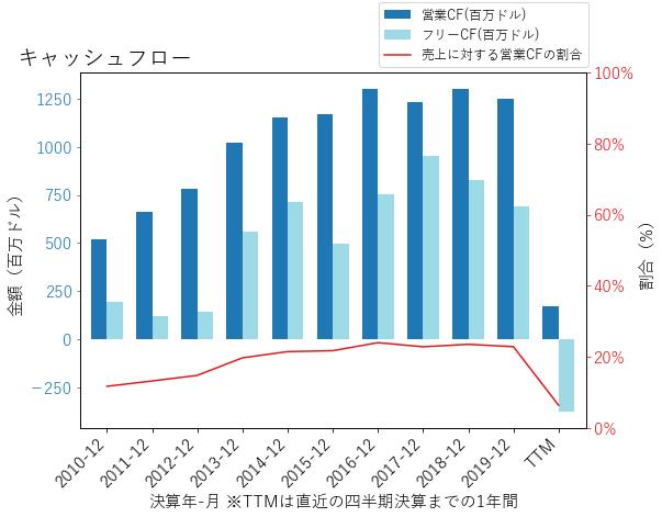 HSTのキャッシュフローのグラフ