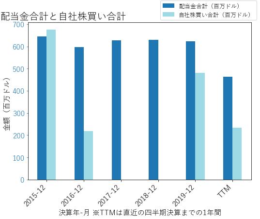 HSTの配当合計と自社株買いのグラフ