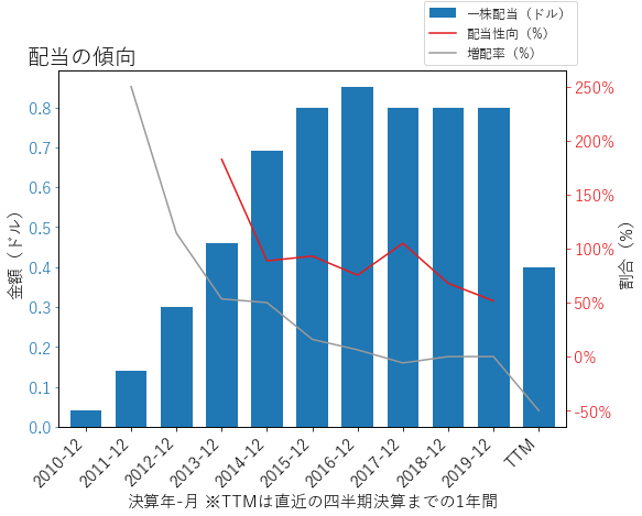 HSTの配当の傾向のグラフ