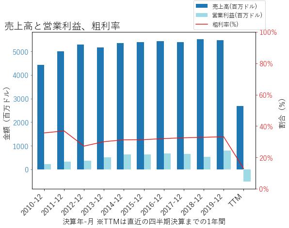HSTの売上高と営業利益、粗利率のグラフ