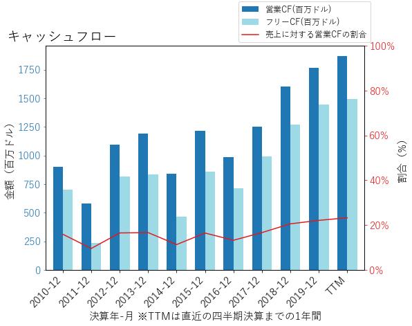 HSYのキャッシュフローのグラフ