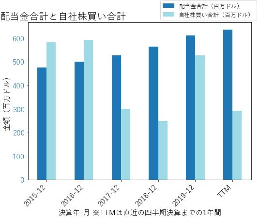 HSYの配当合計と自社株買いのグラフ