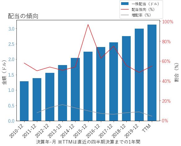 HSYの配当の傾向のグラフ