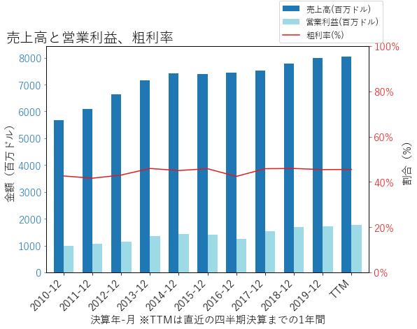HSYの売上高と営業利益、粗利率のグラフ
