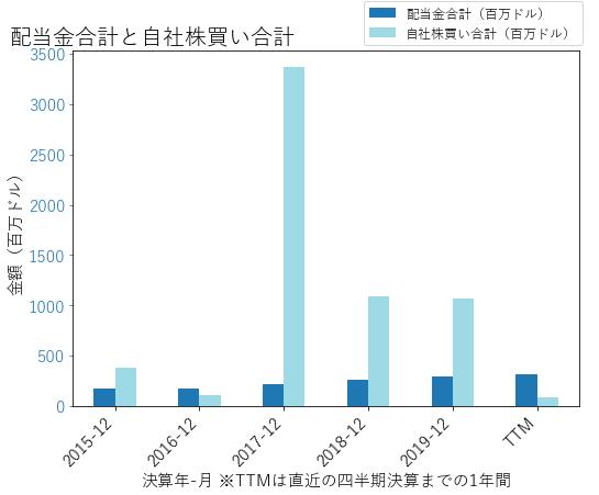 HUMの配当合計と自社株買いのグラフ