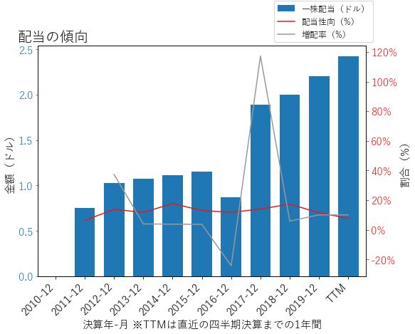 HUMの配当の傾向のグラフ
