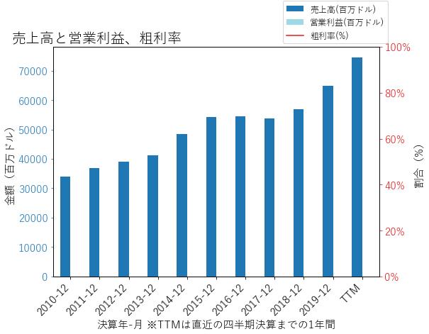 HUMの売上高と営業利益、粗利率のグラフ
