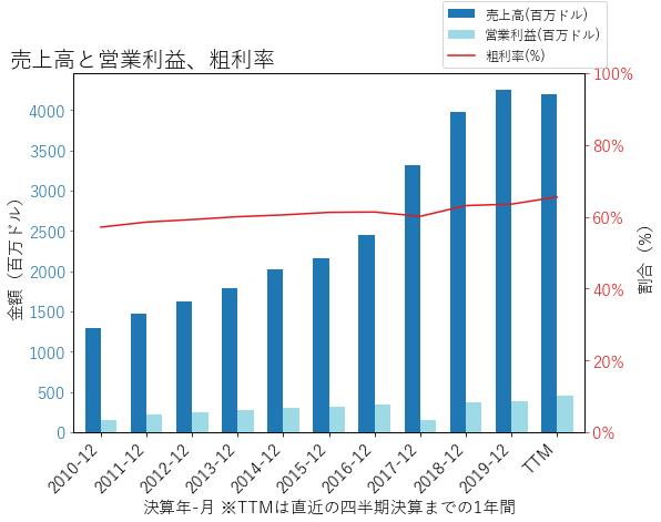 ITの売上高と営業利益、粗利率のグラフ