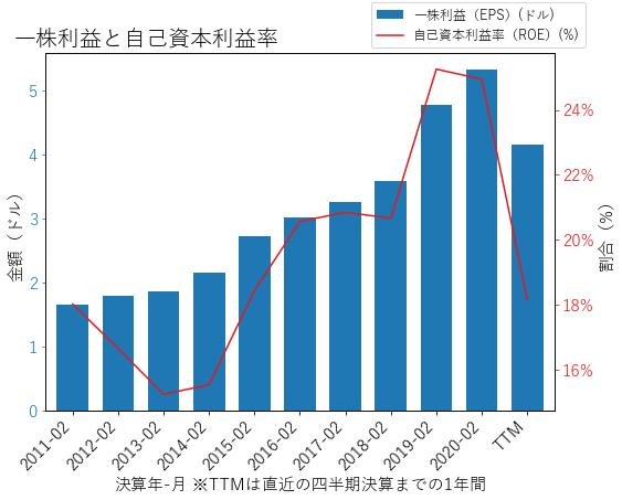 KMXのEPSとROEのグラフ