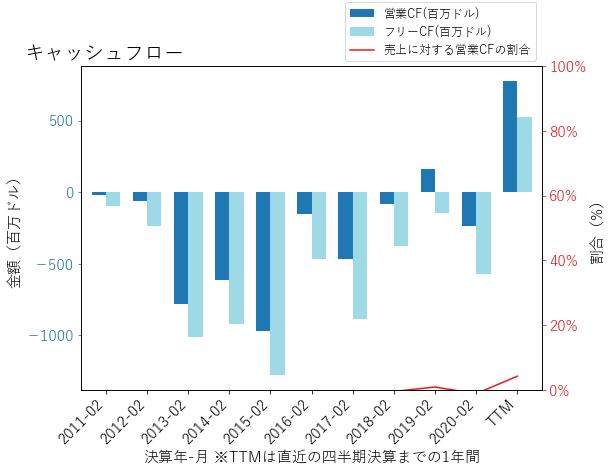 KMXのキャッシュフローのグラフ