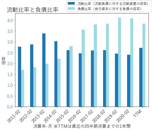 KMXのバランスシートの健全性のグラフ