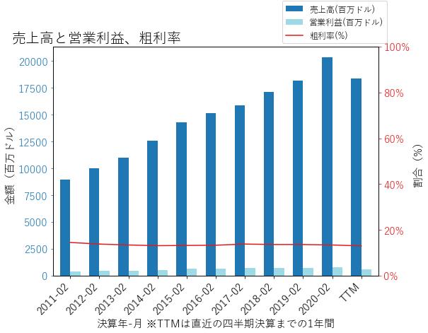 KMXの売上高と営業利益、粗利率のグラフ