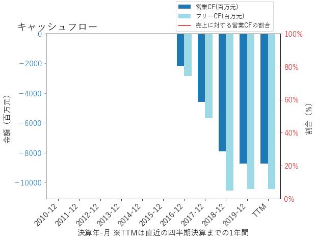 NIOのキャッシュフローのグラフ
