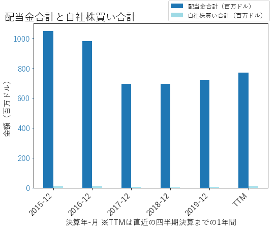 PEAKの配当合計と自社株買いのグラフ