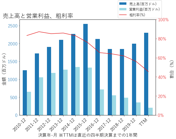 PEAKの売上高と営業利益、粗利率のグラフ