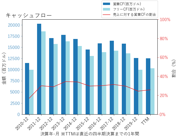 PFEのキャッシュフローのグラフ