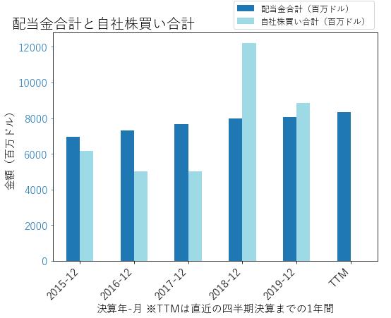 PFEの配当合計と自社株買いのグラフ
