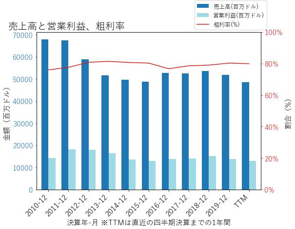 PFEの売上高と営業利益、粗利率のグラフ