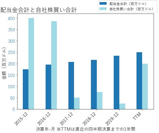 REの配当合計と自社株買いのグラフ