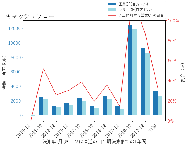 SCHWのキャッシュフローのグラフ