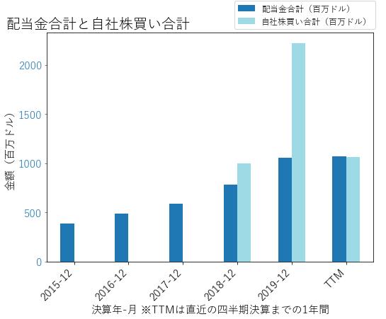 SCHWの配当合計と自社株買いのグラフ