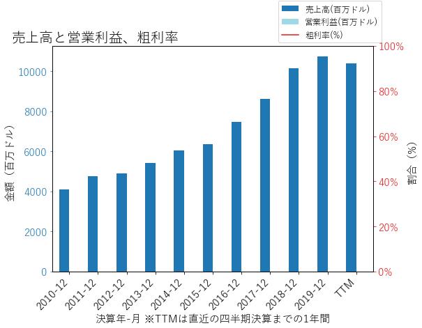 SCHWの売上高と営業利益、粗利率のグラフ