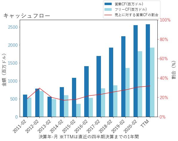 STZのキャッシュフローのグラフ