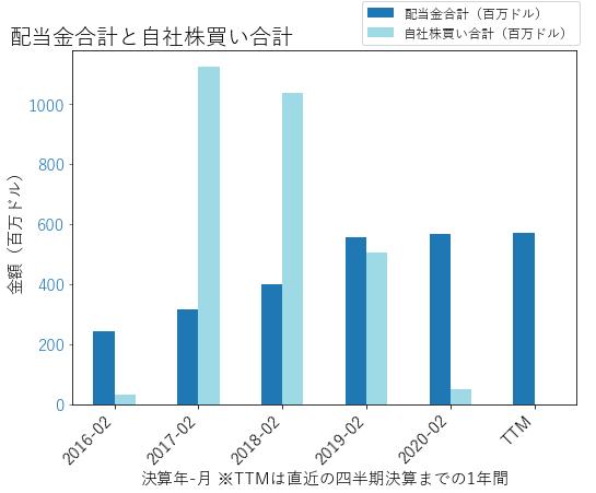 STZの配当合計と自社株買いのグラフ
