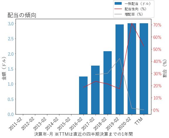 STZの配当の傾向のグラフ