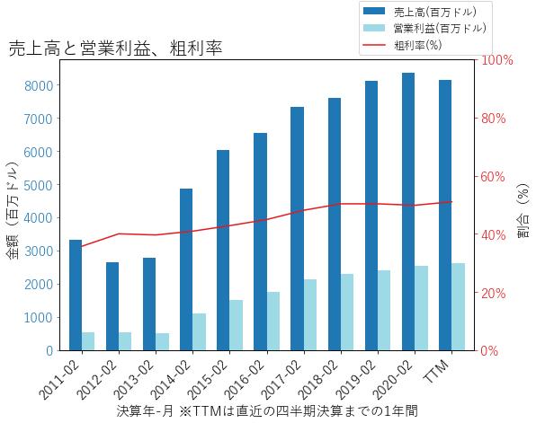 STZの売上高と営業利益、粗利率のグラフ