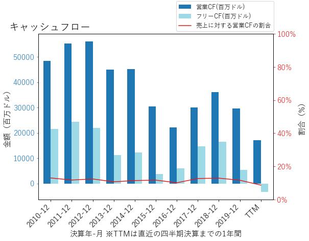 XOMのキャッシュフローのグラフ