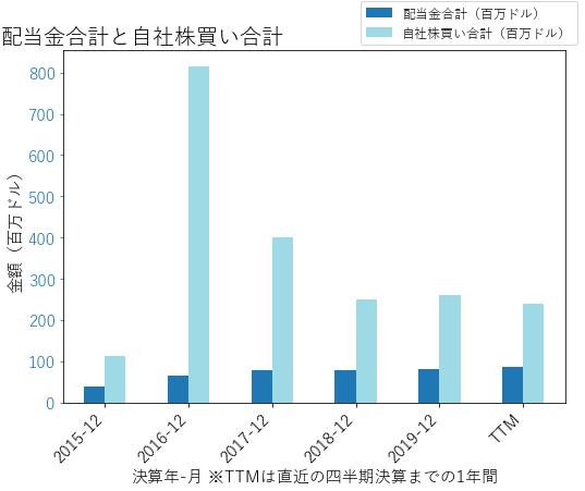 XRAYの配当合計と自社株買いのグラフ