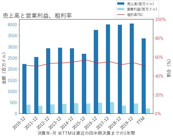 XRAYの売上高と営業利益、粗利率のグラフ
