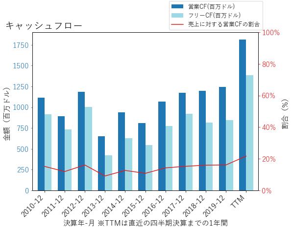 DGXのキャッシュフローのグラフ