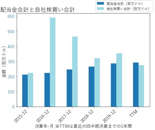 DGXの配当合計と自社株買いのグラフ