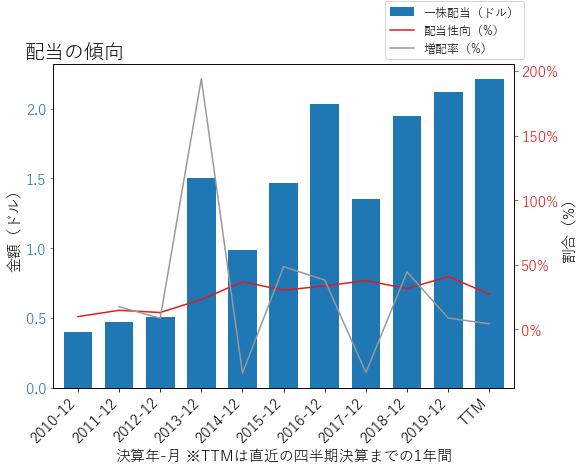 DGXの配当の傾向のグラフ