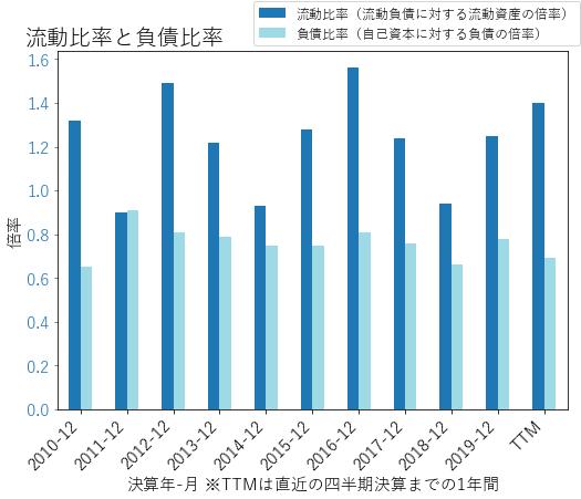 DGXのバランスシートの健全性のグラフ