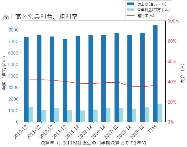 DGXの売上高と営業利益、粗利率のグラフ