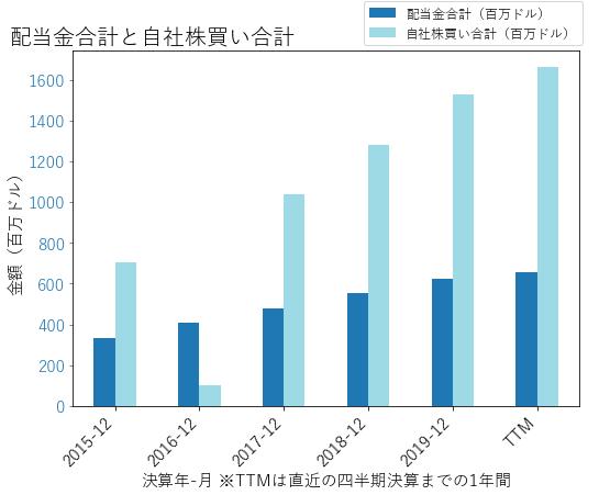 ICEの配当合計と自社株買いのグラフ