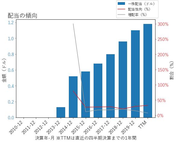 ICEの配当の傾向のグラフ