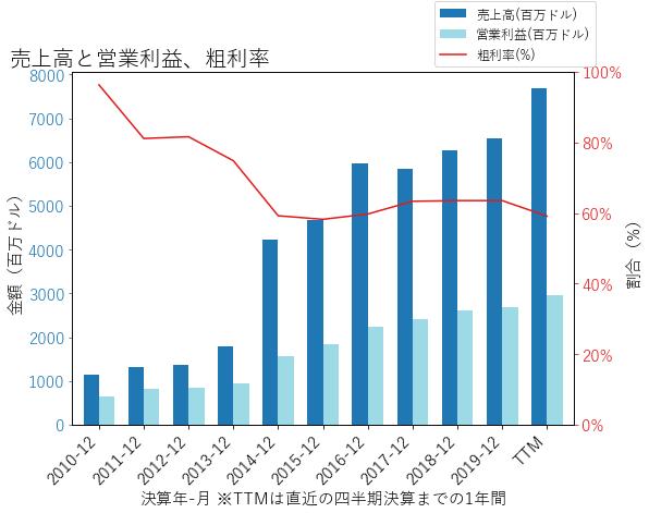 ICEの売上高と営業利益、粗利率のグラフ