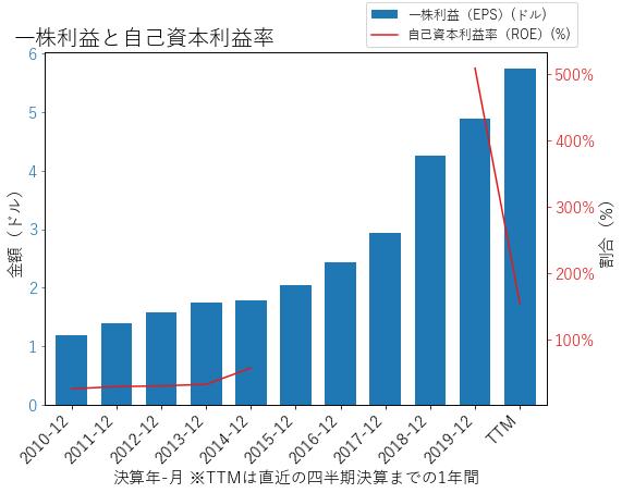 IDXXのEPSとROEのグラフ