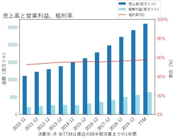 IDXXの売上高と営業利益、粗利率のグラフ