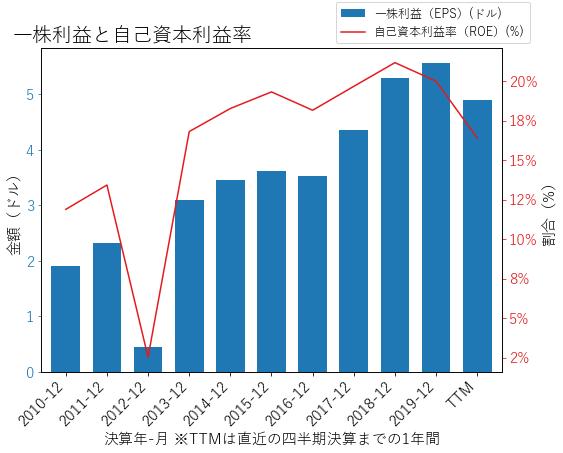 IEXのEPSとROEのグラフ