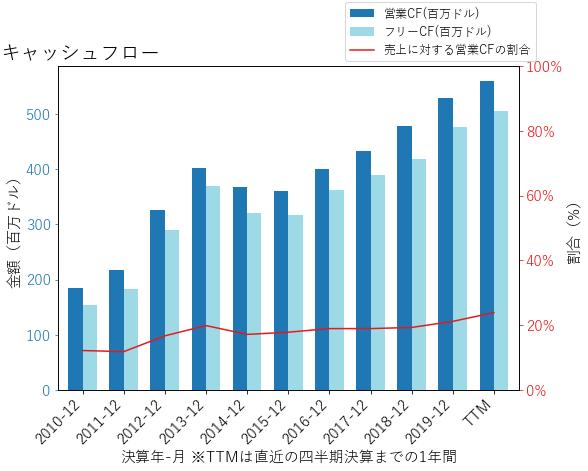 IEXのキャッシュフローのグラフ