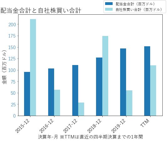 IEXの配当合計と自社株買いのグラフ