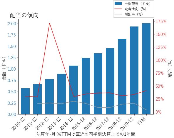 IEXの配当の傾向のグラフ