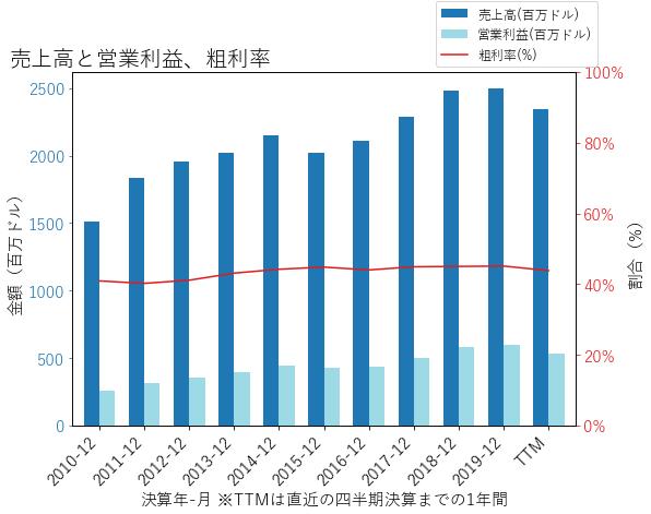 IEXの売上高と営業利益、粗利率のグラフ
