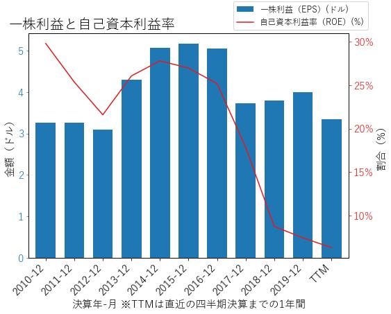 IFFのEPSとROEのグラフ
